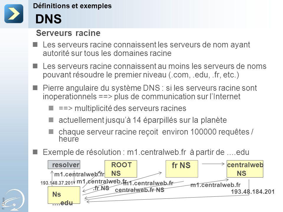 31-Mar-17 Définitions et exemples. [Title of the course] DNS. Serveurs racine.